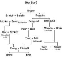Rodokmeň domu Bëora Starého